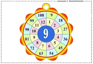 Roleta da Multiplicação - Aprendendo Brincando