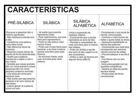 Características das fases de aprendizagem dos alunos