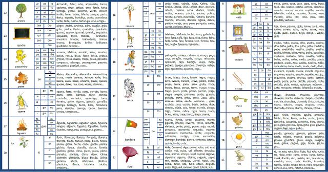 Fichas com Listas de Palavras que podem ser formadas a partir da palavra abordada.
