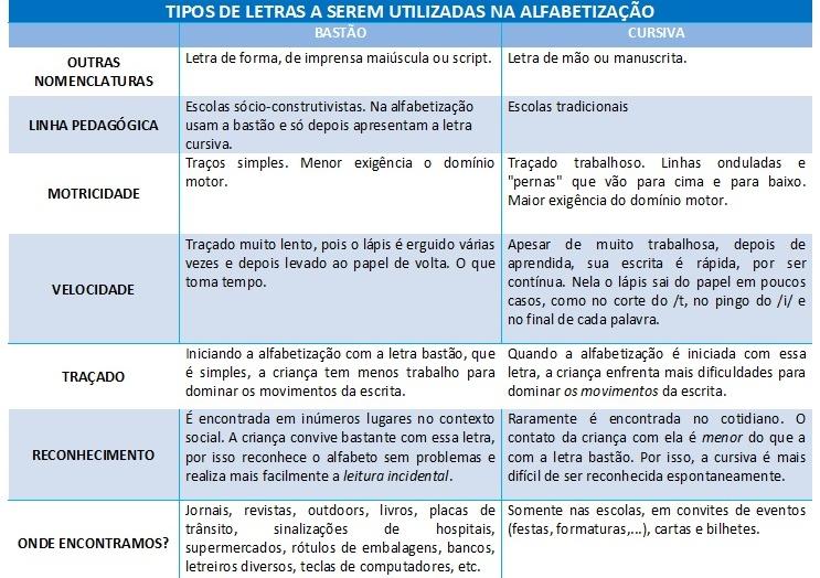 Letra Bastão x Letra Cursiva