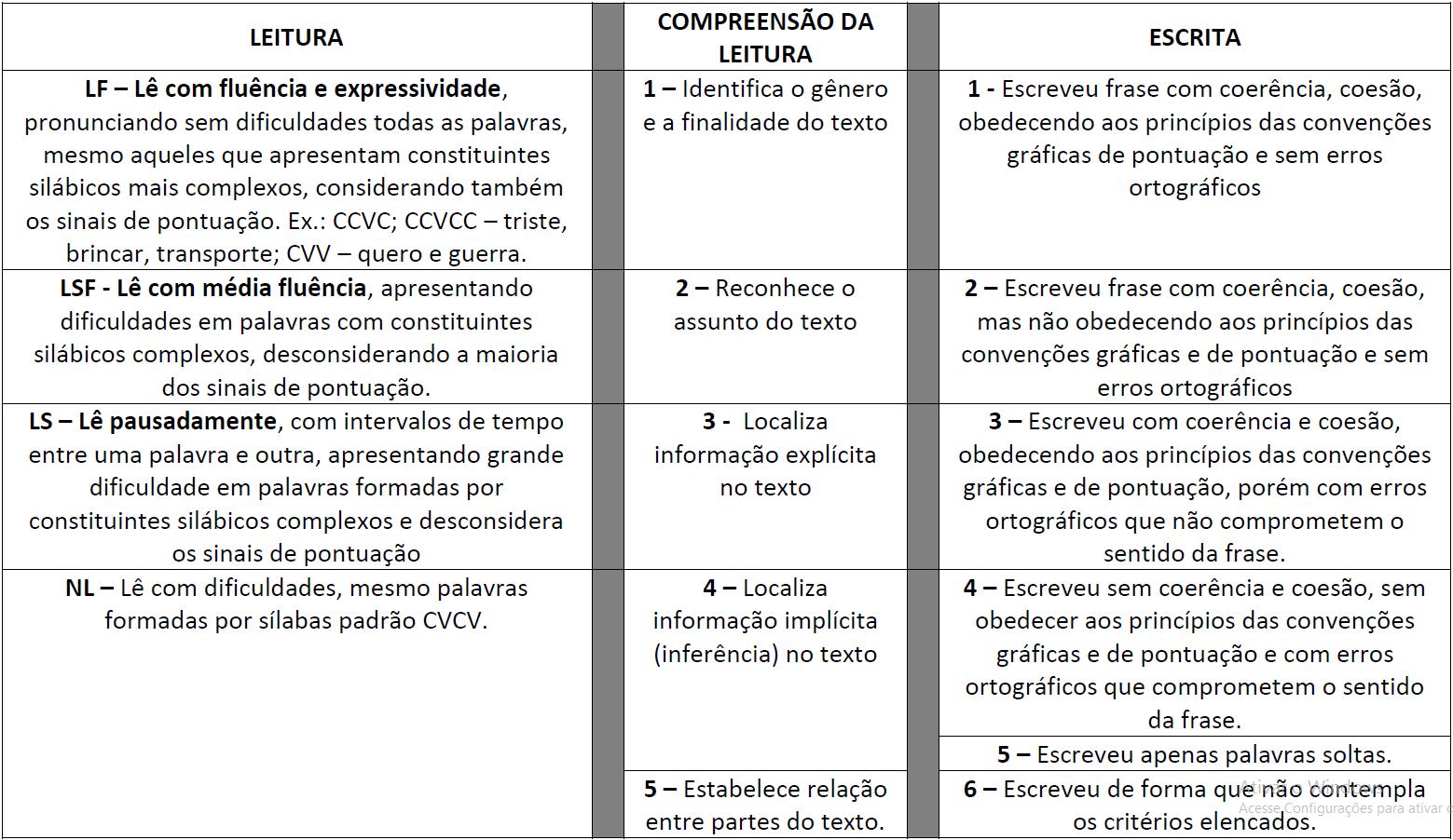Texto para avaliar leitura 3º ano - Fichas de Mapeamento da Leitura - Compreesão da Leitura e Escrita