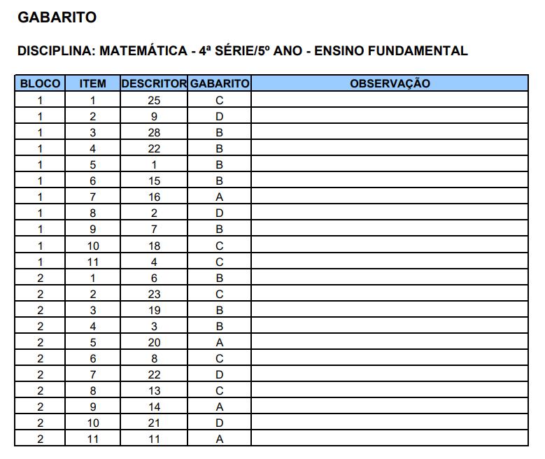 Simulado 5 ano de Português e Matemática Prova Brasil com Gabaritos.