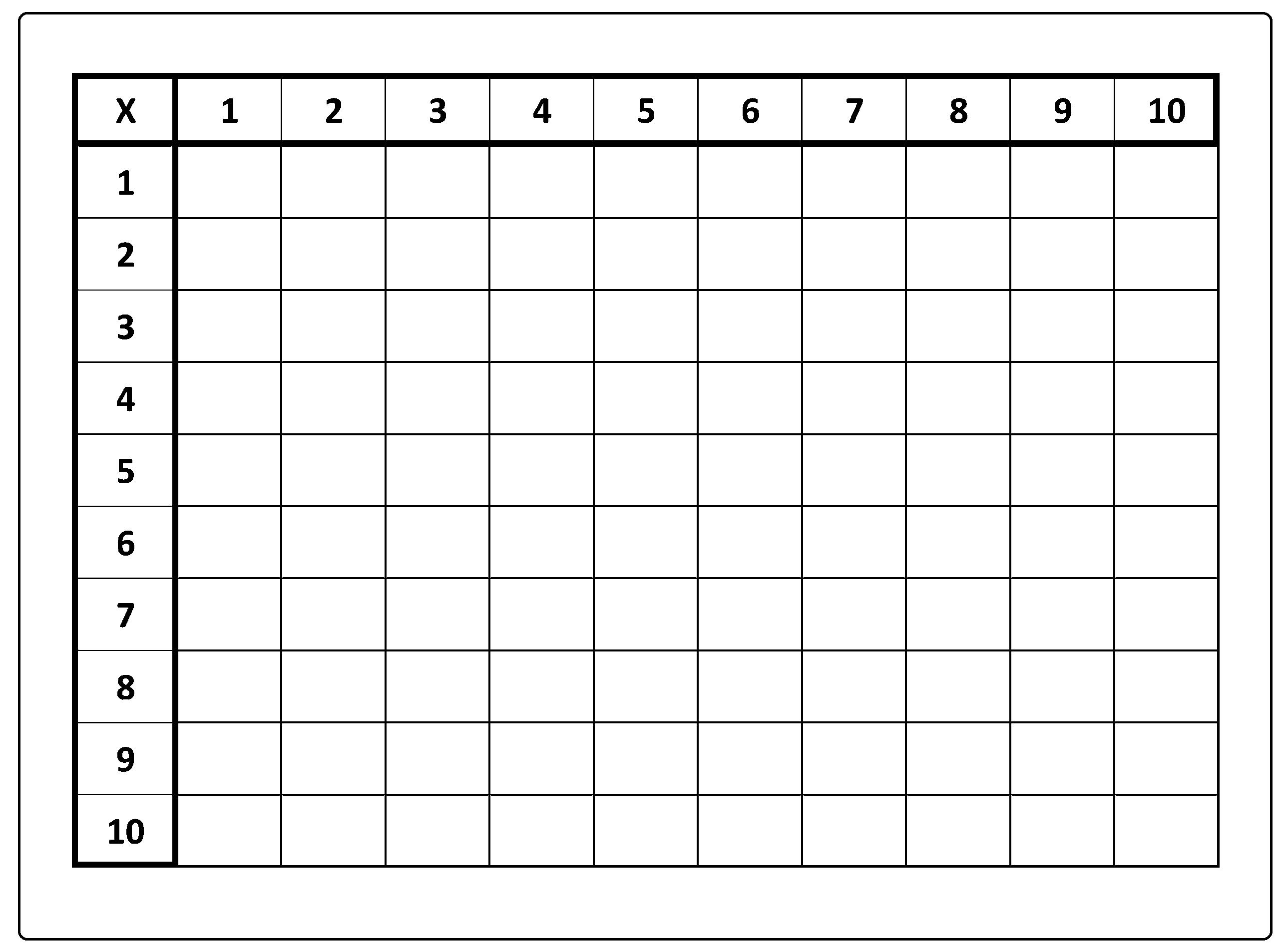 Dicas para trabalhar a tabela de Pitágoras - Ensinar Multiplicação.