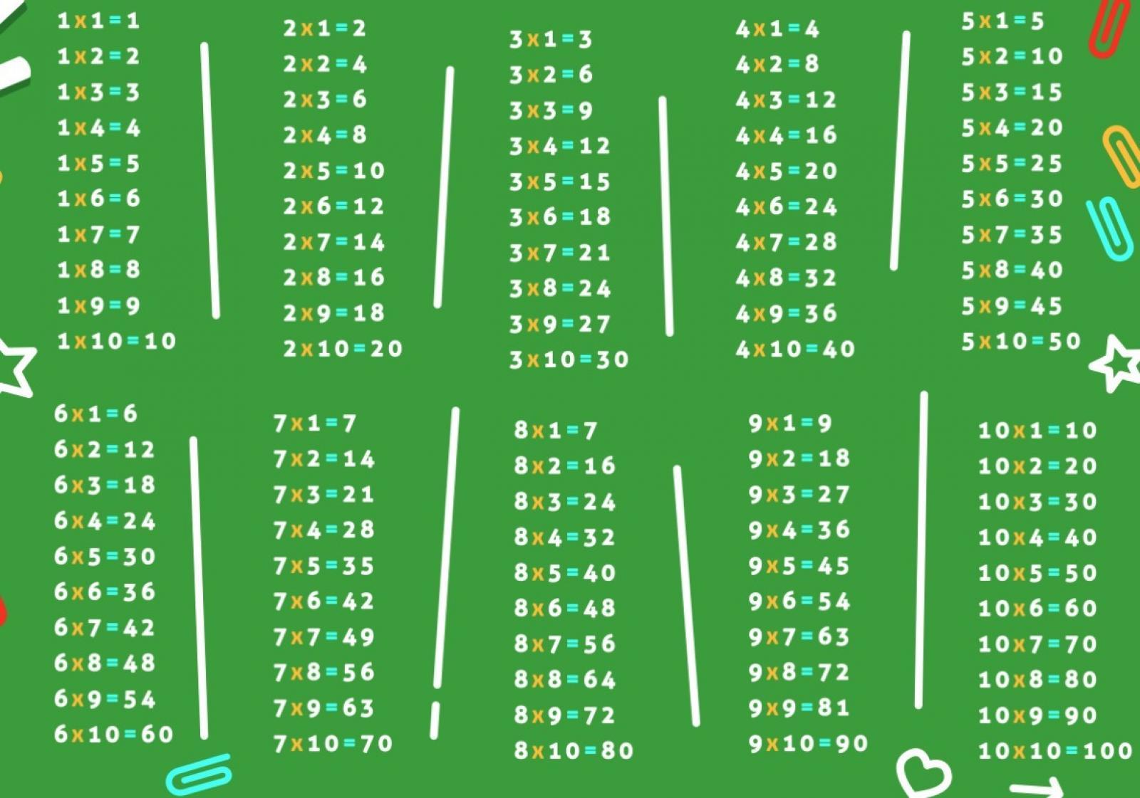 Dicas para Ensinar Multiplicação para crianças