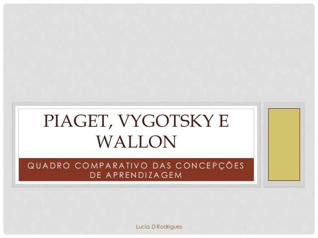 Quadro comparativo das concepções de aprendizagem: Piaget, Vygotsky e Wallon