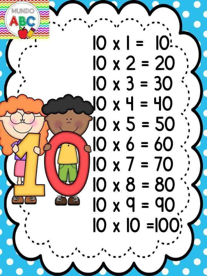 Tabuada da Multiplicação do 1 ao 10 - Tabelas ilustradas para imprimir