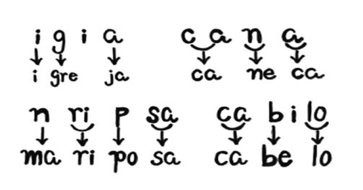 Hipótese silábico-alfabética