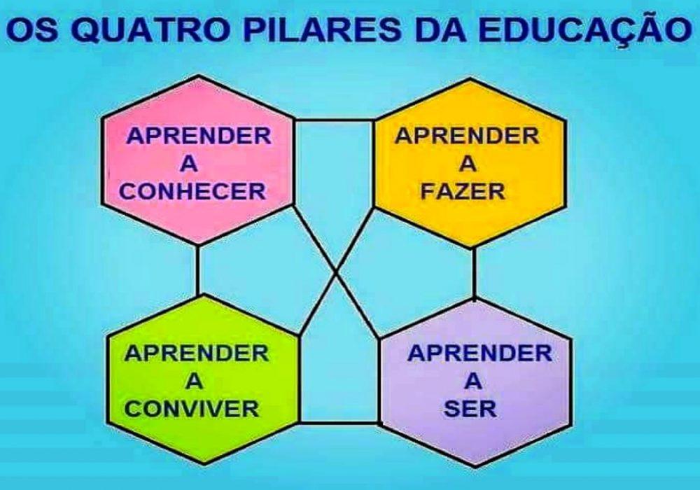 Os pilares da educação são quatro