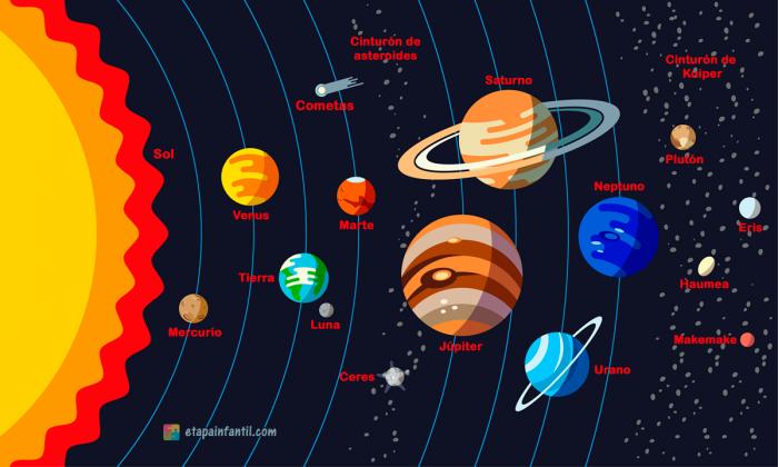 O Sistema Solar Para Crianças