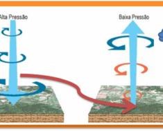 Exemplos de atuação da pressão atmosférica