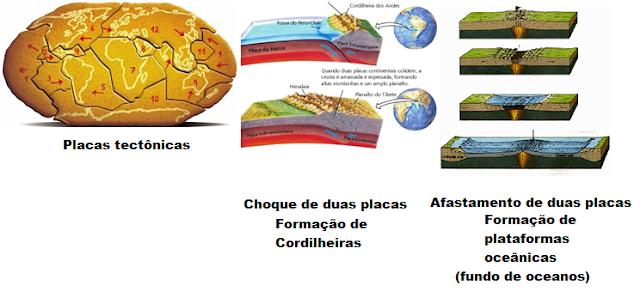 Estrutura interna da Terra e tectonismo