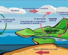 Ciclo da água e mudanças de estado físico