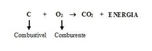 Combustão: mistura de substâncias químicas ou moléculas